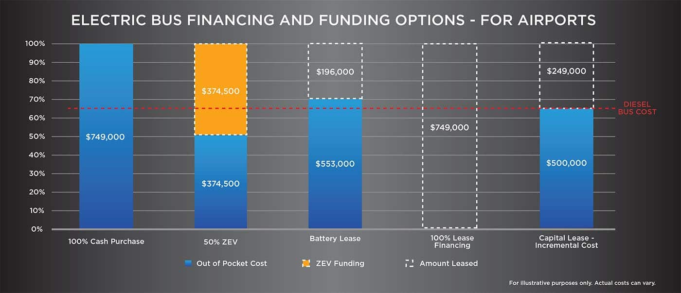 FINANCING AND FUND OPTIONS AIRPORTS