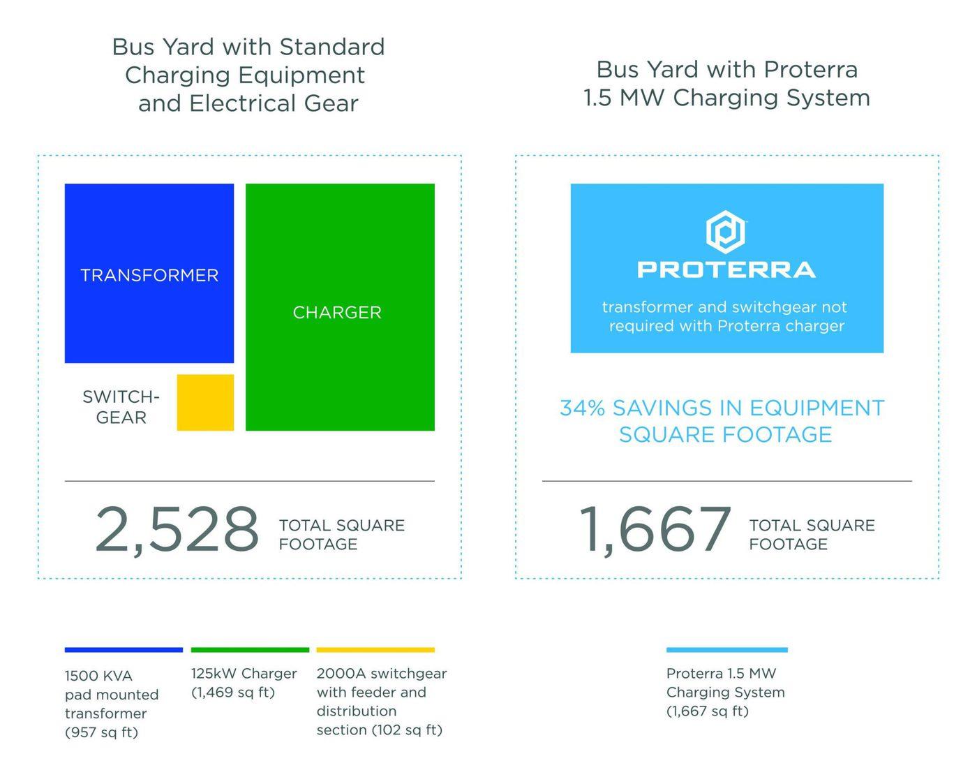 Proterra Rhombus Footprint Infographic Ol Fnl Scaled